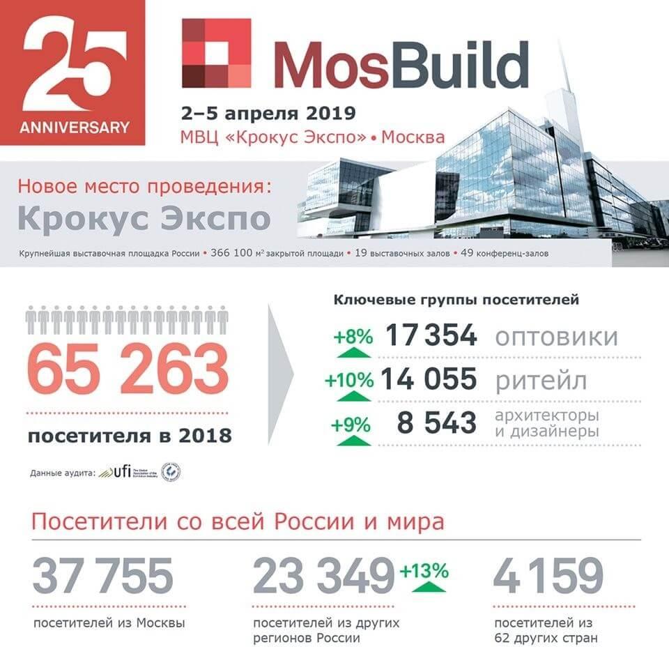 Мосбилд 2019