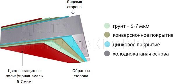 Евроштакетник покрытие одностороннее двустороннее полиэфирная эмаль грунт в цвет - 10